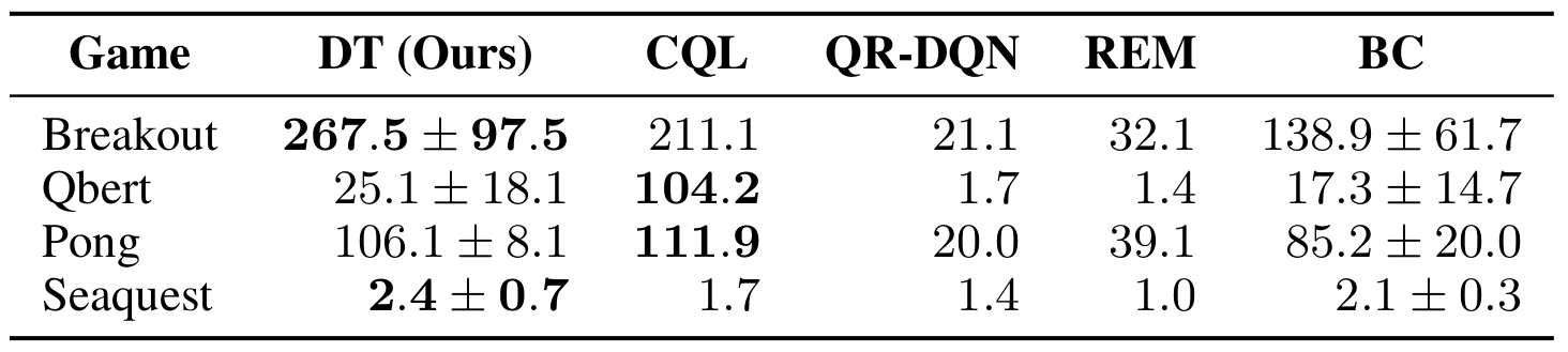 Gamer-normalized scores for the 1% DQN-replay Atari dataset. We report the mean and variance across 3 seeds. Best mean scores are highlighted in bold. Decision Transformer (DT) performs comparably to CQL on 3 out of 4 games, and outperforms other baselines.