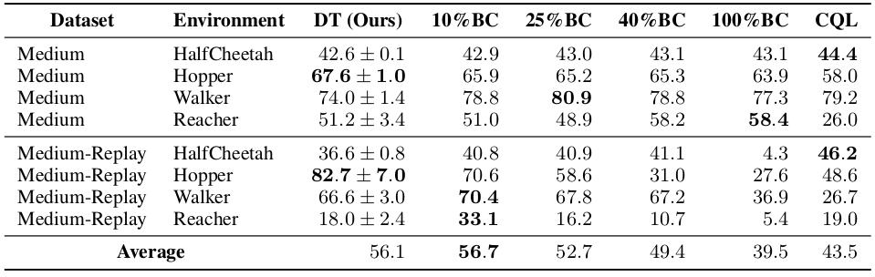 DT vs BC.