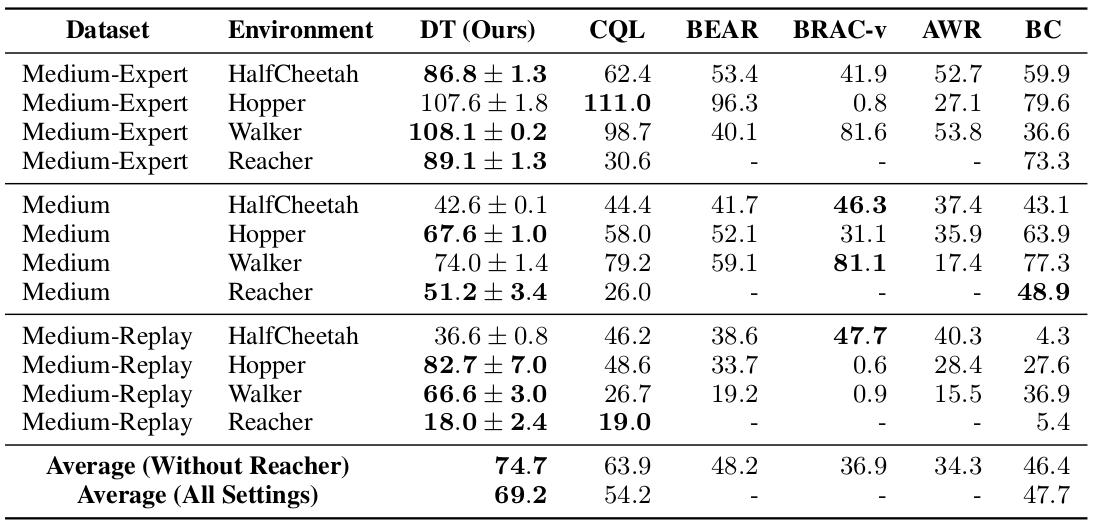 DT results for D4RL datasets.