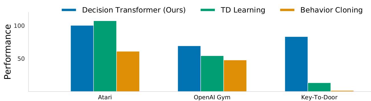 DT performance comparison.